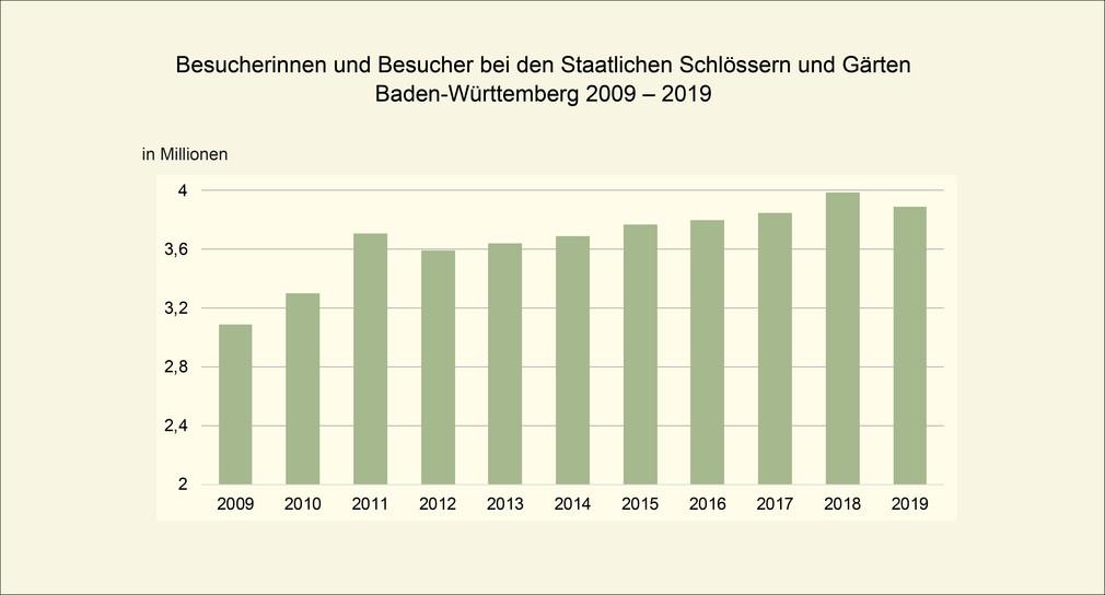 Besucherinnen und Besucher bei den Staatlichen Schlössern und Gärten von 2009 bis 2019 (Bild: Finanzministerium Baden-Württemberg)
