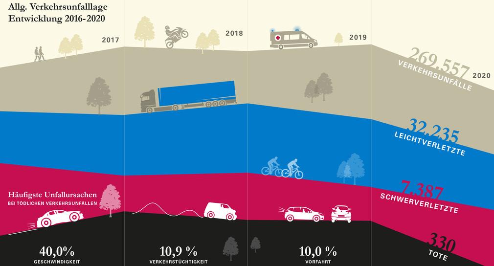 Grafik zur Verkehrsunfallbilanz 2020